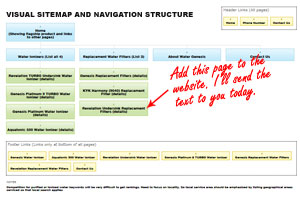 A sitemap is a great tool for planning website changes
